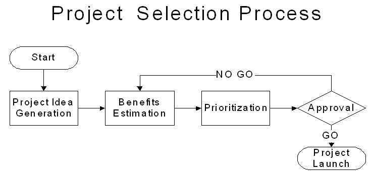 """Figure 1 """"Project Selection Process"""""""