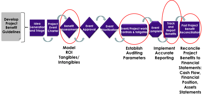 """Figure 3 """"End to End Project Governance Process"""""""