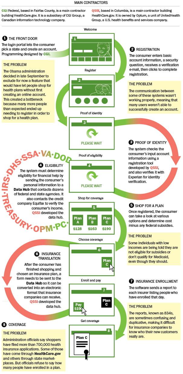 Healthcare.gov Order Process Infographic