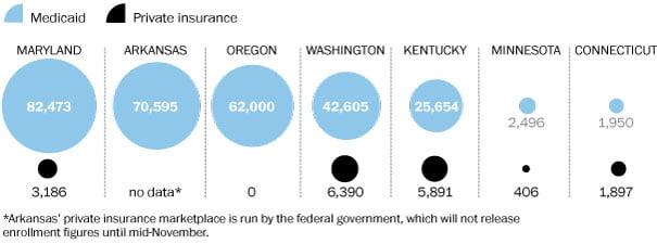 Medicaid vs Private Insurance Graph