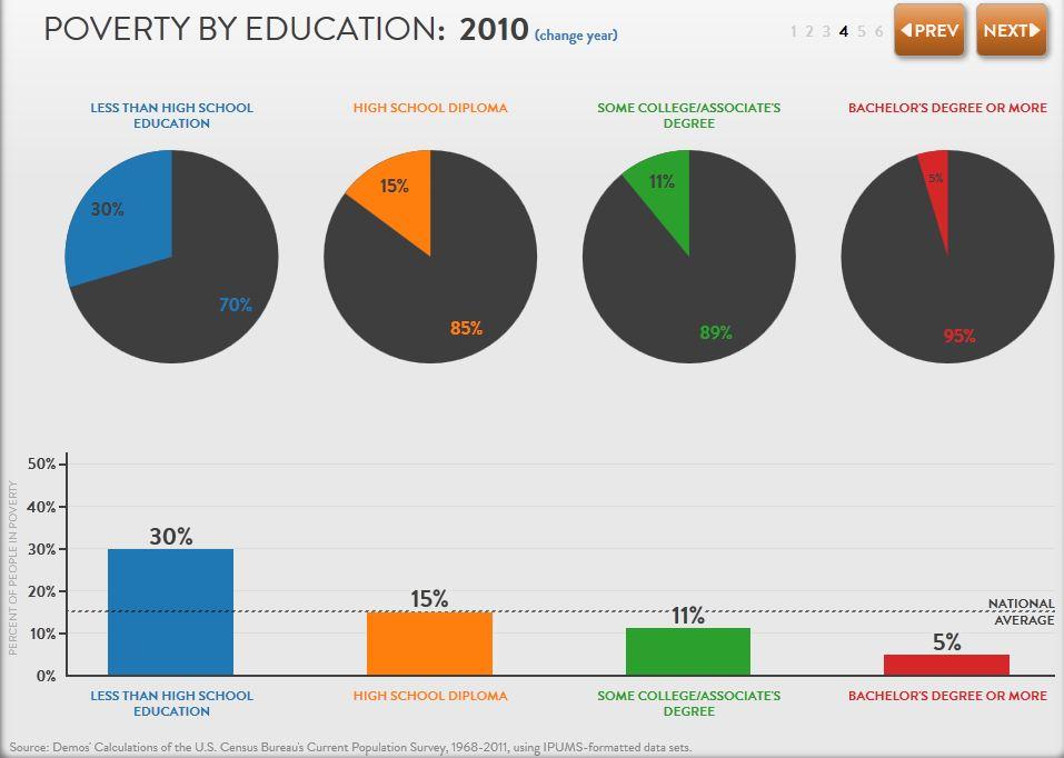 Poverty Education