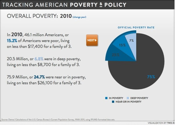 Tracking American Poverty