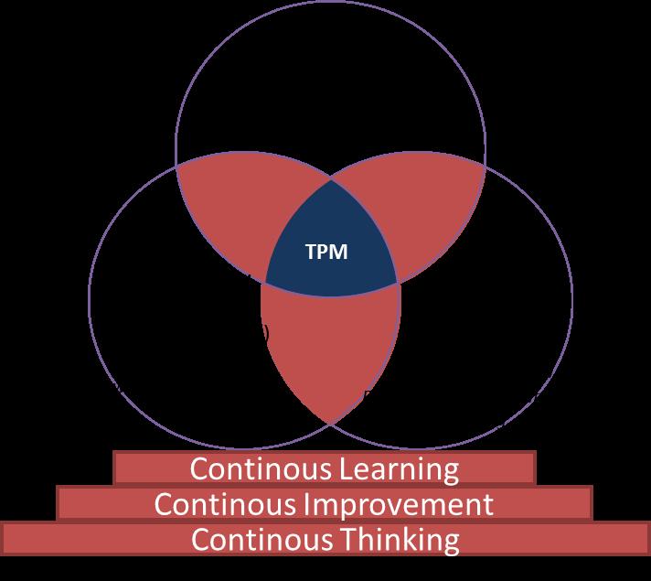 TPM Cooking Receipt - Model