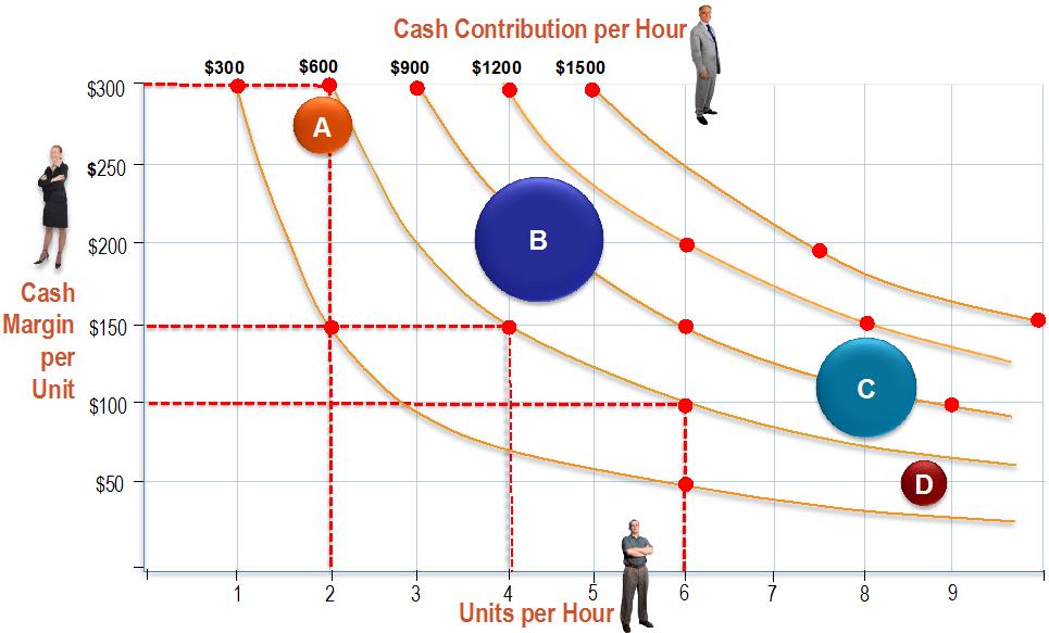 Cash Contribution per Hour