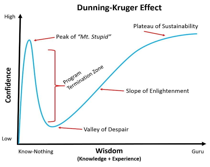 Lessons from Mt. Stupid